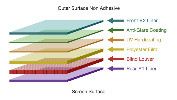 Non Adhesive Privacy Filter Layers